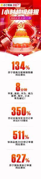 苏宁易购818一小时战报:互联网销售增长134%